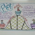 Wykres nauczycielki